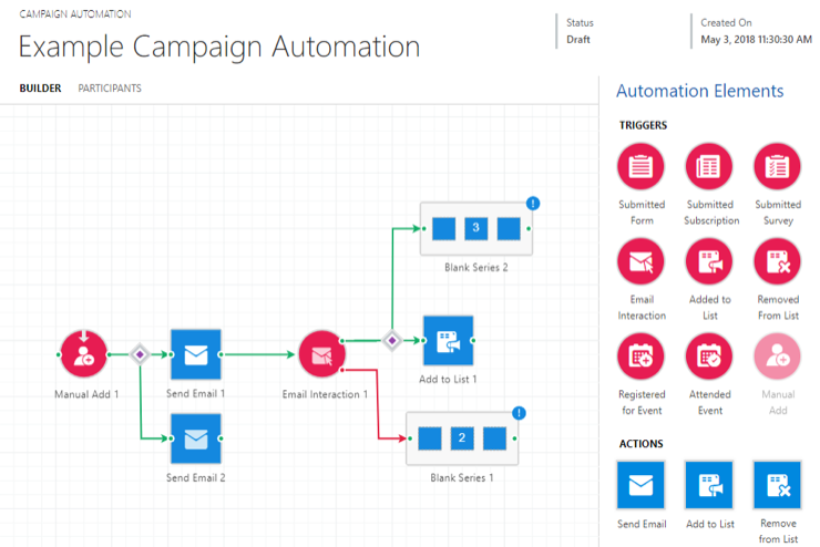 Example of Campaign Automation Map