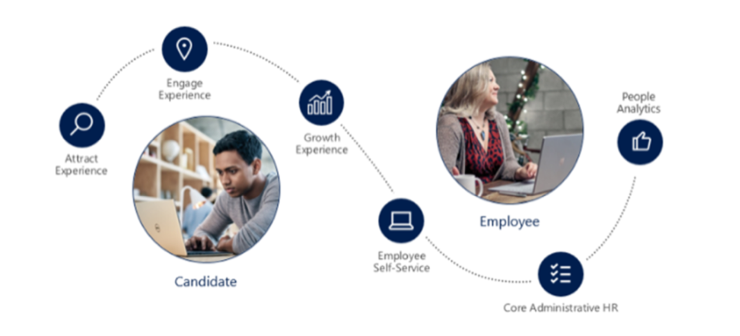Dynamics 365 for Talent - Stages