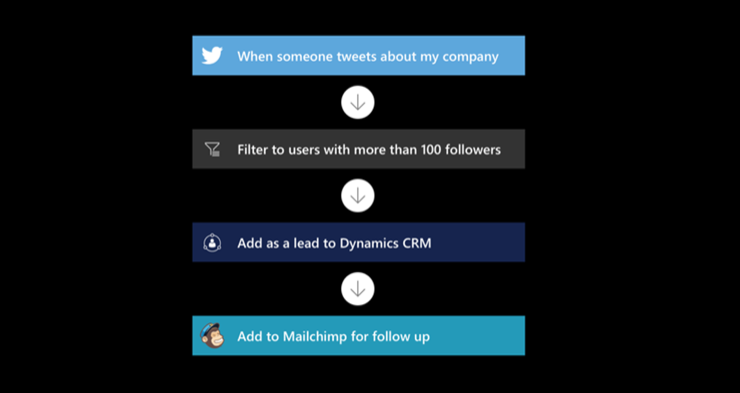 Flow example for Twitter