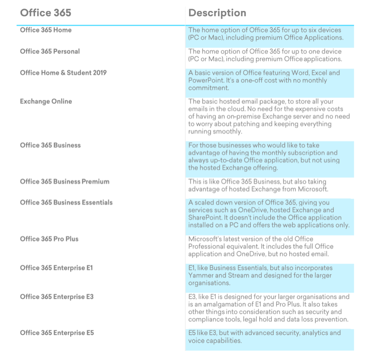 What is Office 365? - Fabric IT