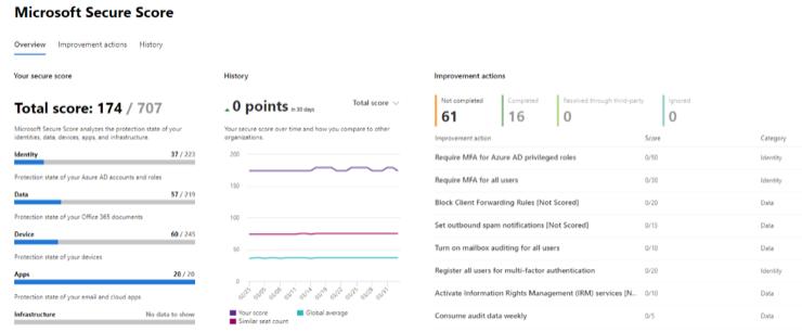 Microsoft Secure Score Diagram