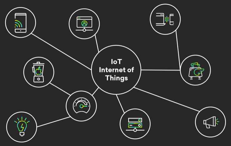 the internet of things | what is it? - fabric fabric it