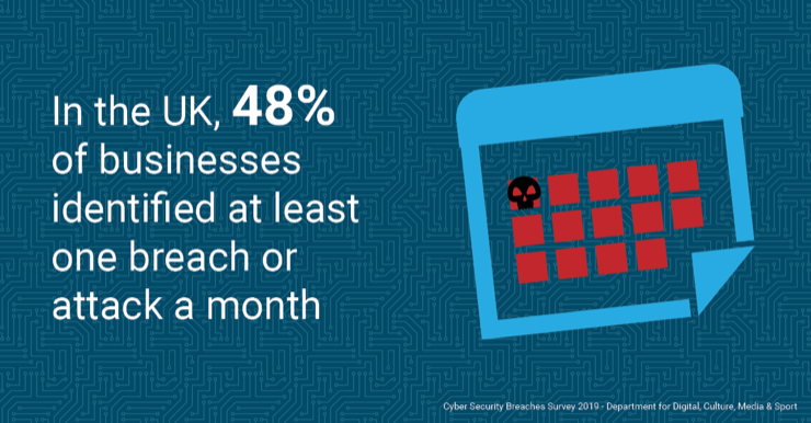 In the UK, 48% of businesses identified at least one breach or attack a month