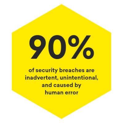 90% of security breaches are inadvertent, unintentional, and caused by human error