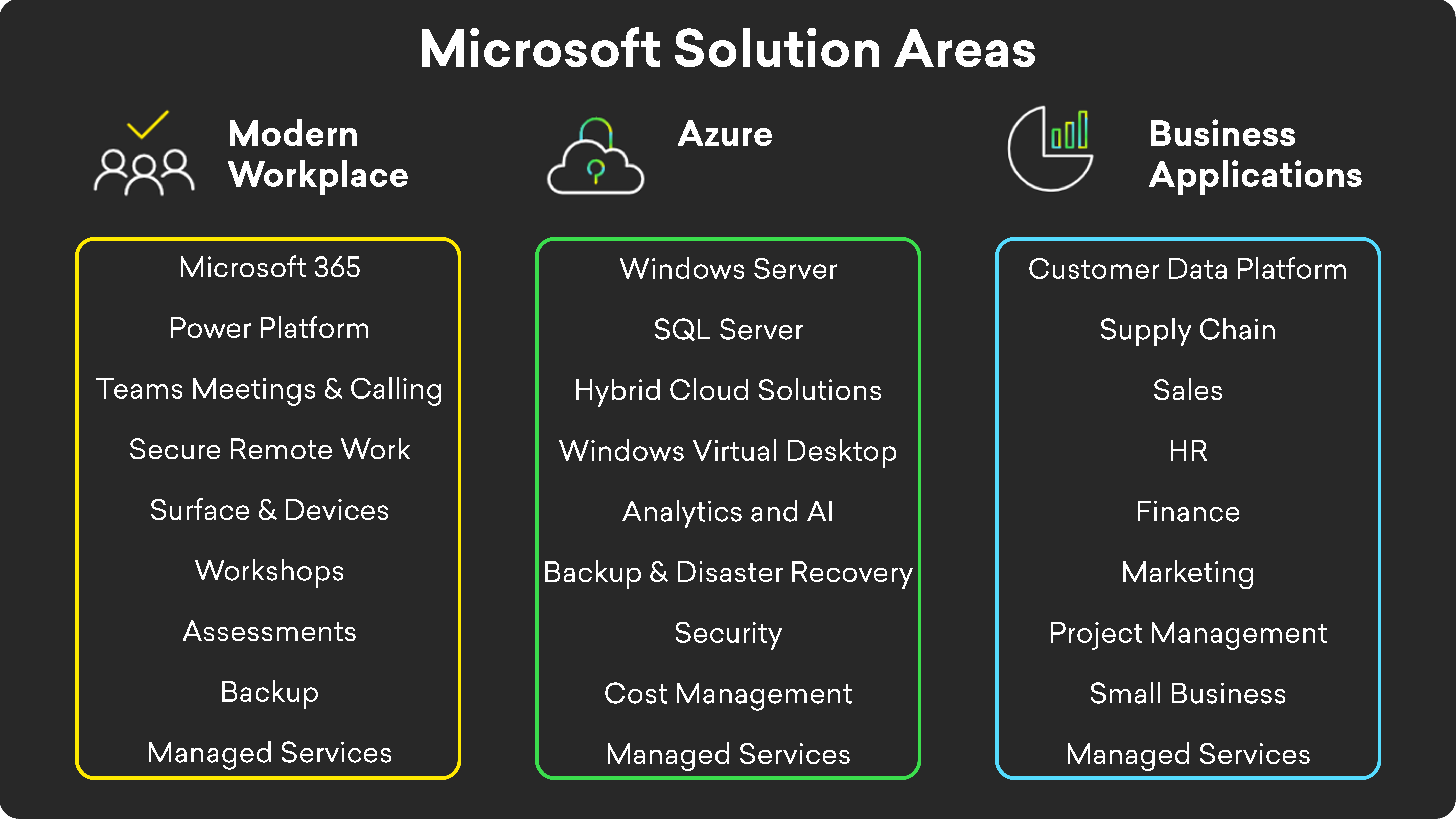 acquisition Microsoft solution areas